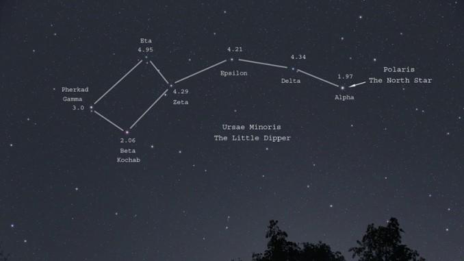 Constelación de Osa Menor